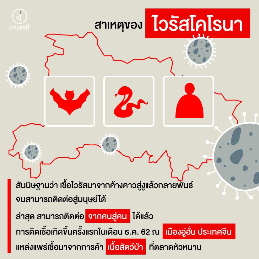 มาทำความรู้จัก ไวรัสโคโรนา ไวรัสสายพันธุ์ใหม่จากจีน กันเถอะ