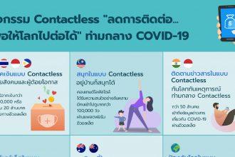 contactless ลดการติดต่อ ช่วงโควิด-19
