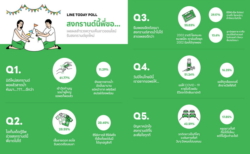 LINE TODAY POLL